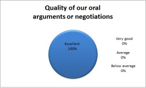 Quality of Oral Advocacy