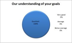 Our Understanding of Your Goals